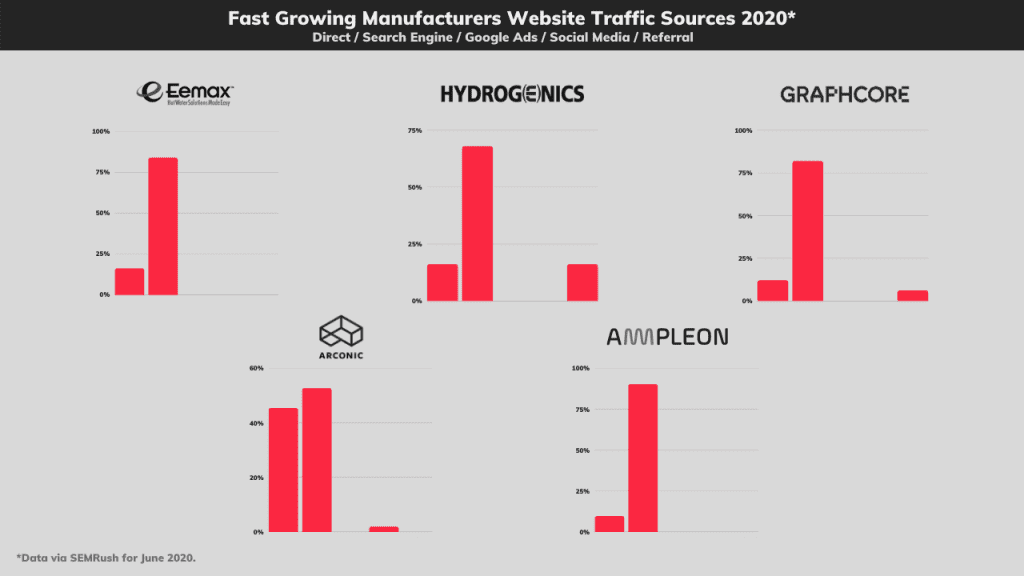 fast growing manufacturers website traffic sources