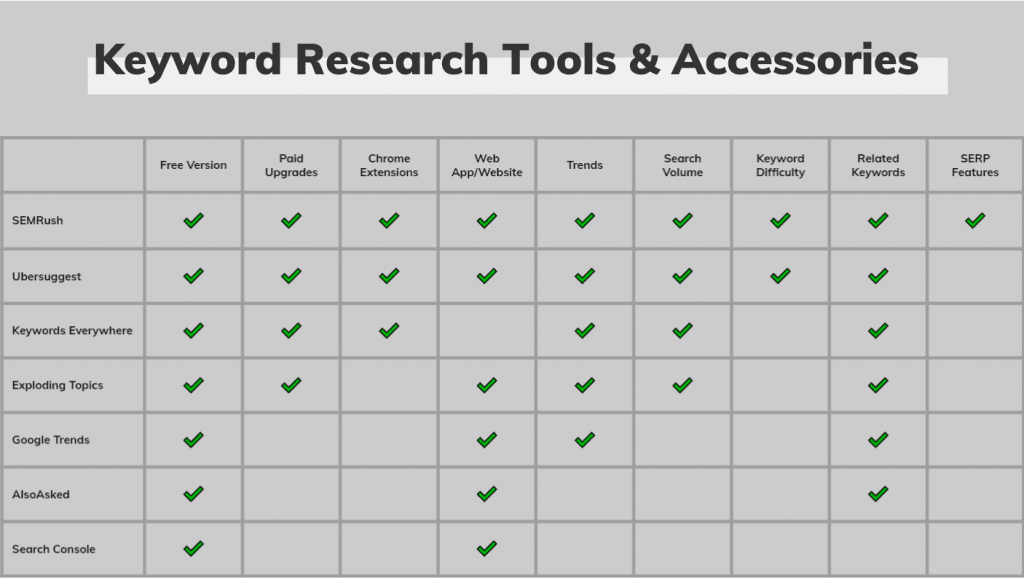 keyword research tools compared