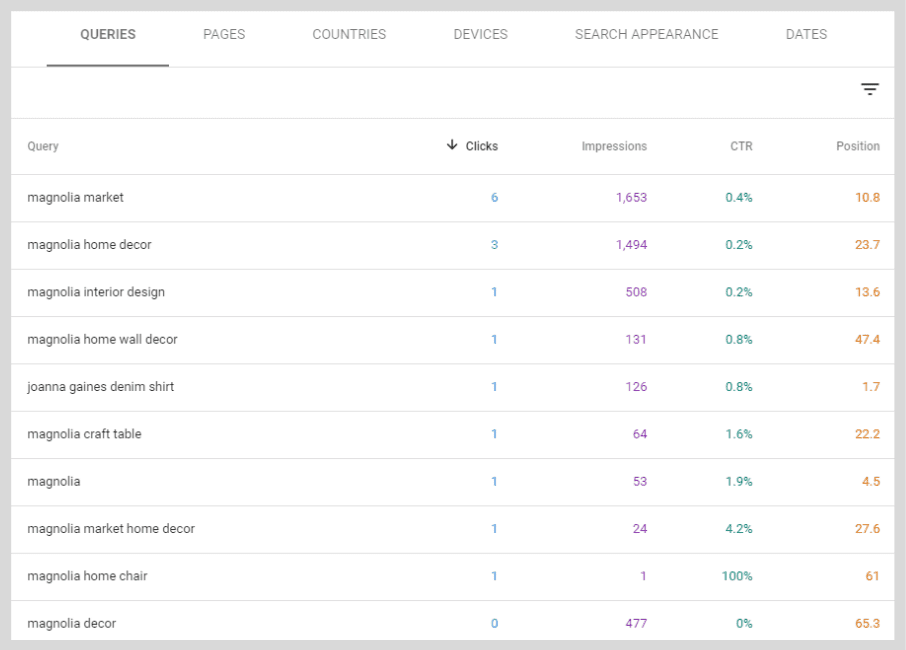 Datos de Google Search Console