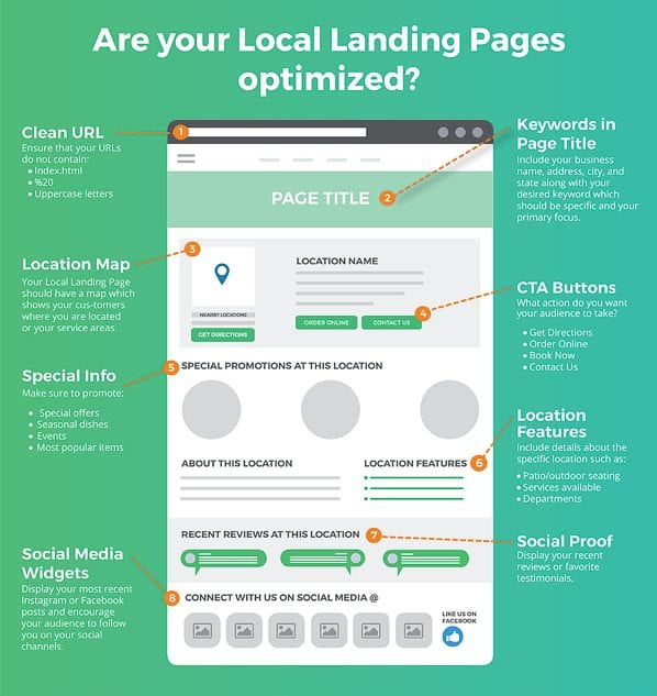 local seo on-page optimization