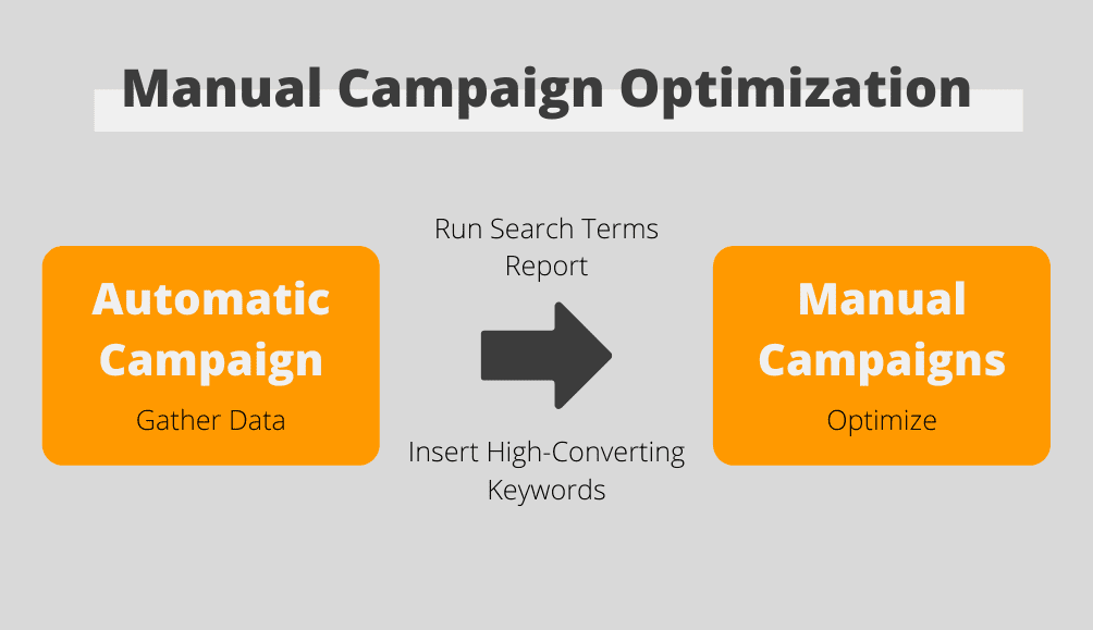 manual campaign optimization