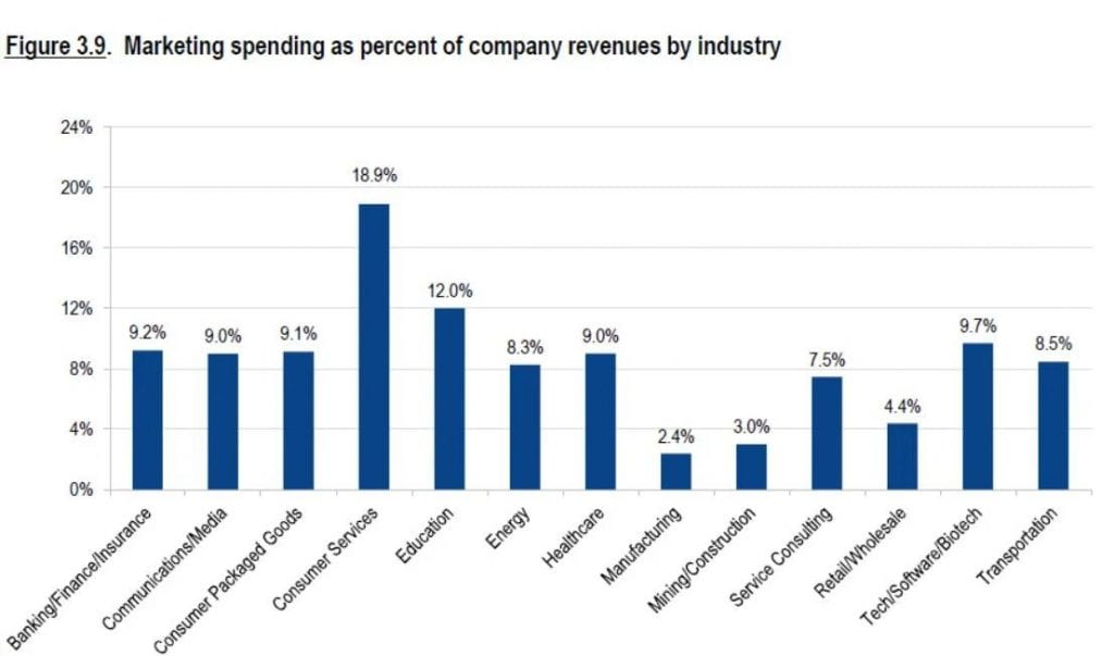 marketing spending manufacturing